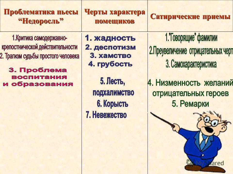 Проблематика пьесы Недоросль Черты характера помещиков Сатирические приемы
