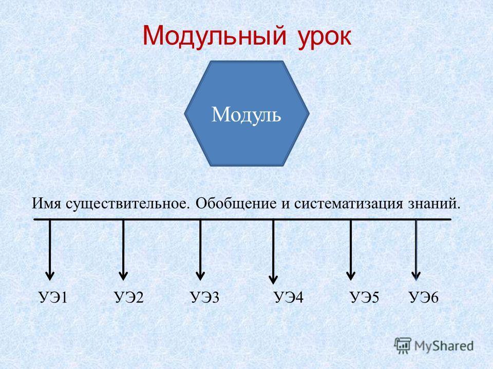 Модульный урок Имя существительное. Обобщение и систематизация знаний. УЭ1 УЭ2 УЭ3 УЭ4 УЭ5 УЭ6 Модуль