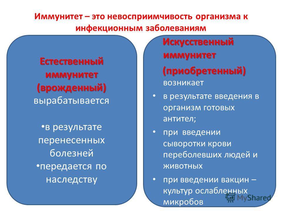 Иммунитет – это невосприимчивость организма к инфекционным заболеваниям Естественный иммунитет (врожденный) вырабатывается в результате перенесенных болезней передается по наследству Искусственный иммунитет Искусственный иммунитет (приобретенный) (пр