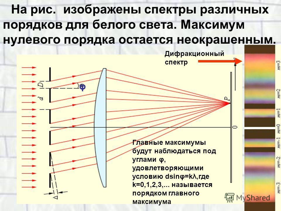 На рис. изображены спектры различных порядков для белого света. Максимум нулевого порядка остается неокрашенным. φ Главные максимумы будут наблюдаться под углами φ, удовлетворяющими условию dsinφ=kλ,где k=0,1,2,3,... называется порядком главного макс