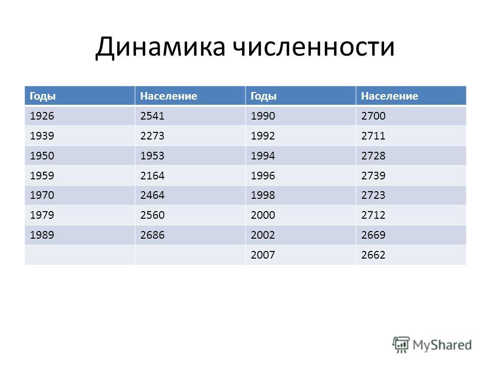 Динамика численности ГодыНаселениеГодыНаселение 1926254119902700 1939227319922711 1950195319942728 1959216419962739 1970246419982723 1979256020002712 1989268620022669 20072662