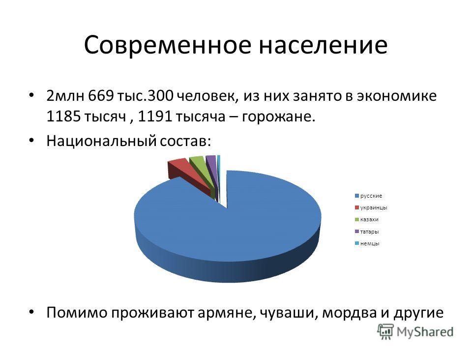 Современное население 2млн 669 тыс.300 человек, из них занято в экономике 1185 тысяч, 1191 тысяча – горожане. Национальный состав: Помимо проживают армяне, чуваши, мордва и другие