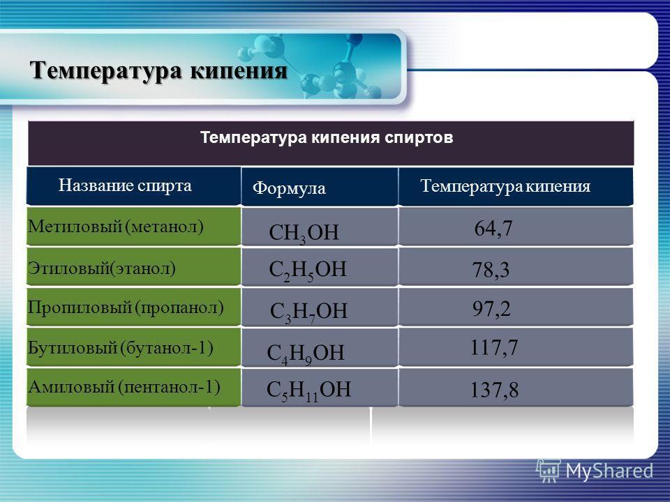 Температура кипения Метиловый (метанол) Этиловый(этанол) Пропиловый (пропанол) Бутиловый (бутанол-1) Амиловый (пентанол-1) 64,7 78,3 97,2 117,7 137,8 Температура кипения спиртов Название спирта Формула Температура кипения СН 3 ОН С 2 Н 5 ОН С 3 Н 7 О