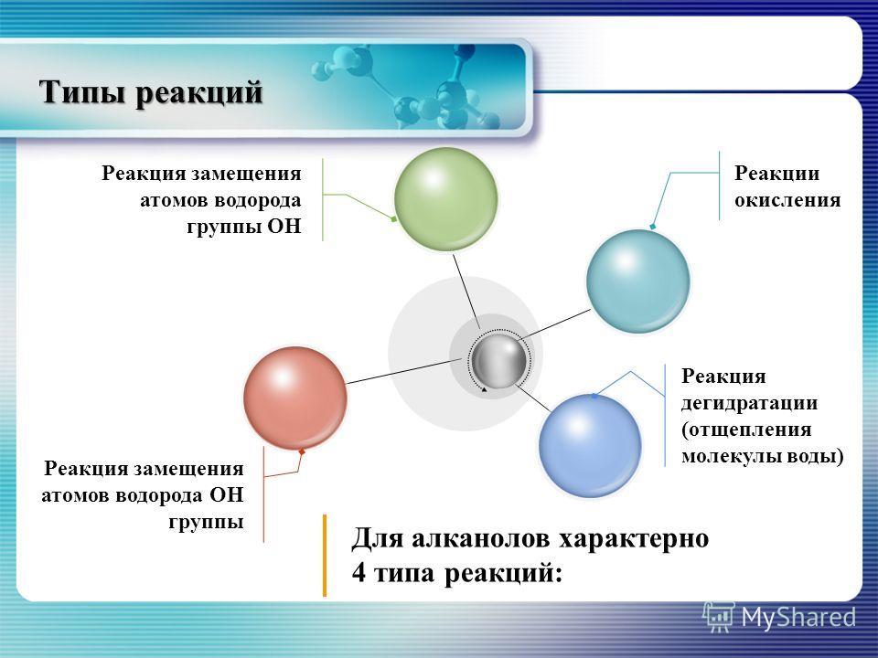 Типы реакций Реакции окисления Реакция замещения атомов водорода группы ОН Реакция замещения атомов водорода ОН группы Реакция дегидратации (отщепления молекулы воды) Для алканолов характерно 4 типа реакций: