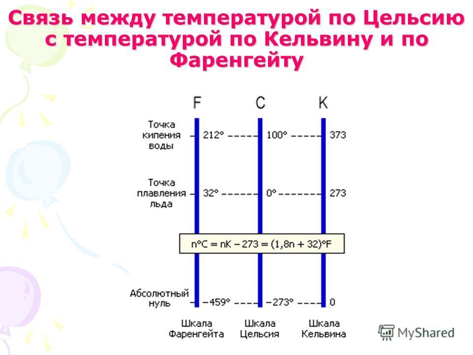 Связь между температурой по Цельсию с температурой по Кельвину и по Фаренгейту