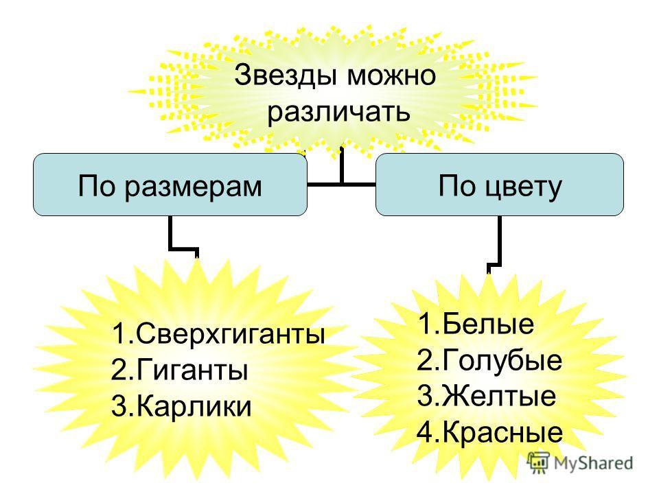 Звезды можно различать По размерам 1.Сверхгиганты 2.Гиганты 3.Карлики По цвету 1.Белые 2.Голубые 3.Желтые 4.Красные