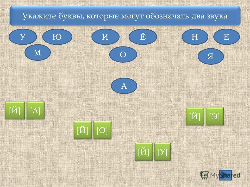 Укажите буквы, которые могут обозначать два звука У М ЮИЁ О НЕ Я А [Й] [А] [Й] [О] [Й] [У] [Й] [Э]