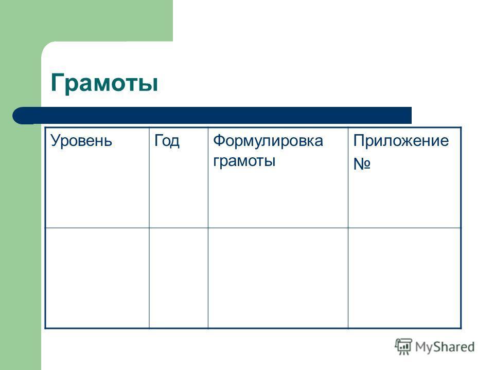 Грамоты УровеньГодФормулировка грамоты Приложение