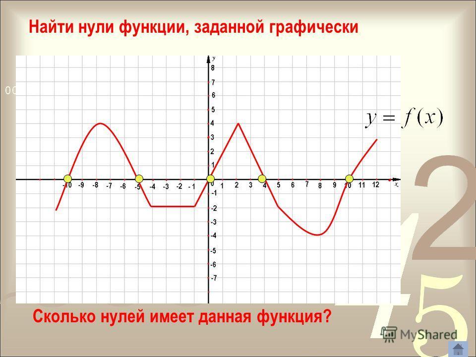 Определение Значения аргумента, при которых функция обращается в нуль, называют нулями функции. По графику найдите остальные нули функции Где в координатной плоскости находятся точки графика, абсциссы которых являются нулями функции?