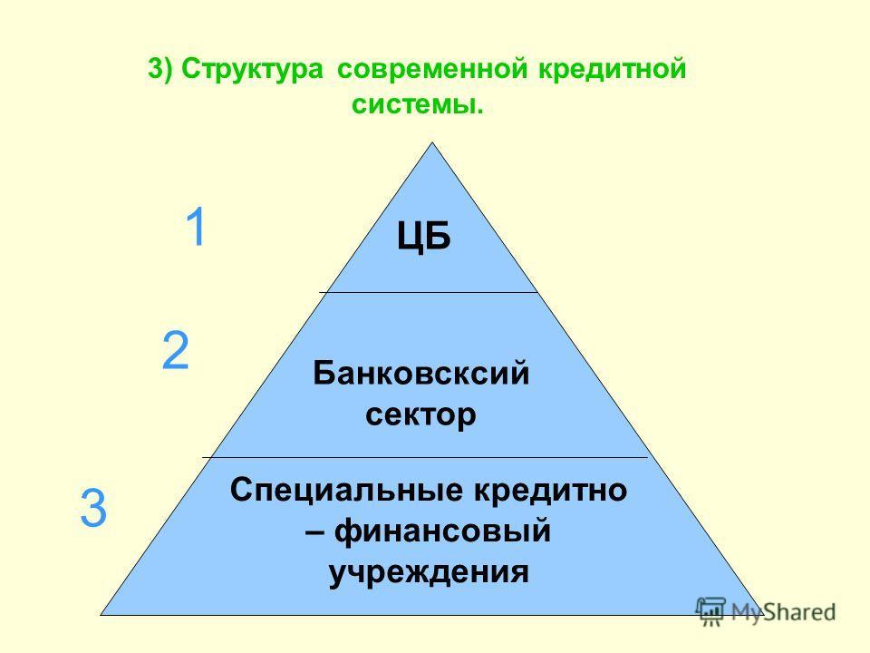 3) Структура современной кредитной системы. 1 2 3 ЦБ Банковсксий сектор Специальные кредитно – финансовый учреждения