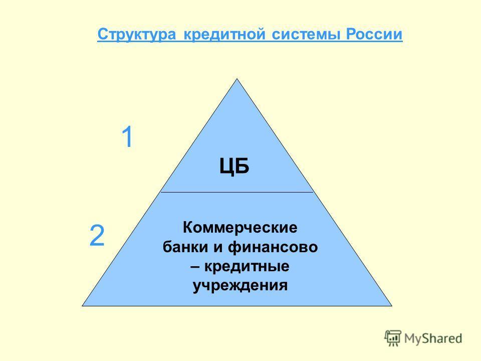 Структура кредитной системы России 1 2 ЦБ Коммерческие банки и финансово – кредитные учреждения