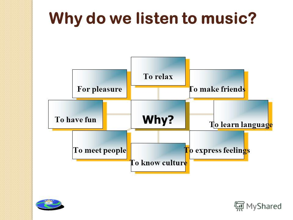 Why do we listen to music? Why? To relax To make friends To learn language To express feelings To know culture To meet people To have fun For pleasure