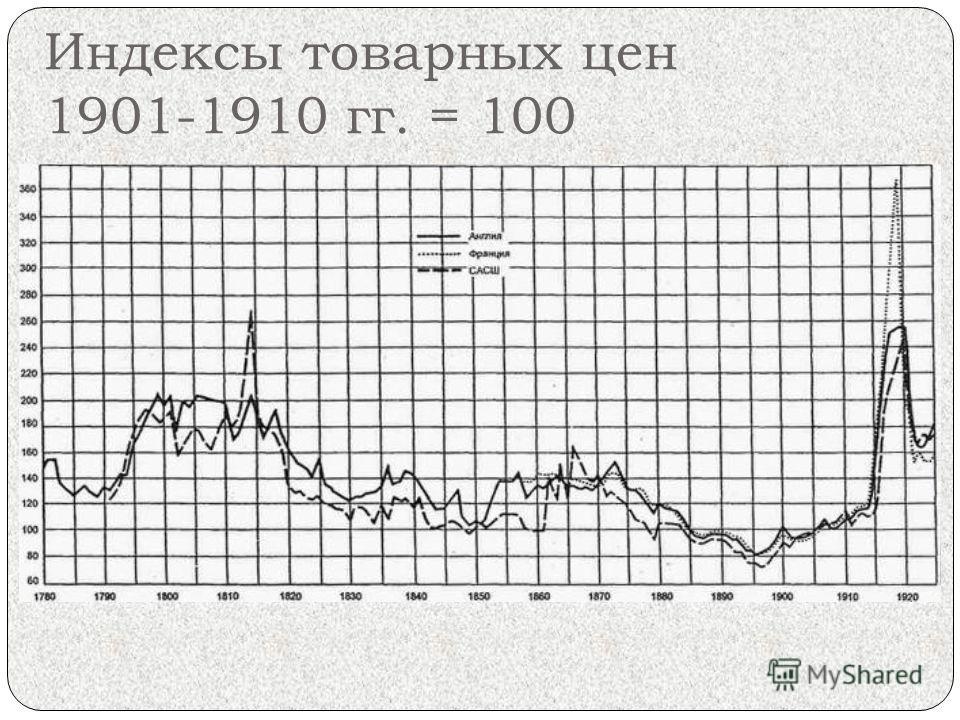 Индексы товарных цен 1901-1910 гг. = 100