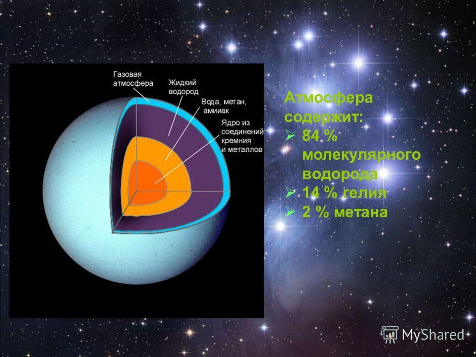 Атмосфера содержит: 84 % молекулярного водорода 14 % гелия 2 % метана