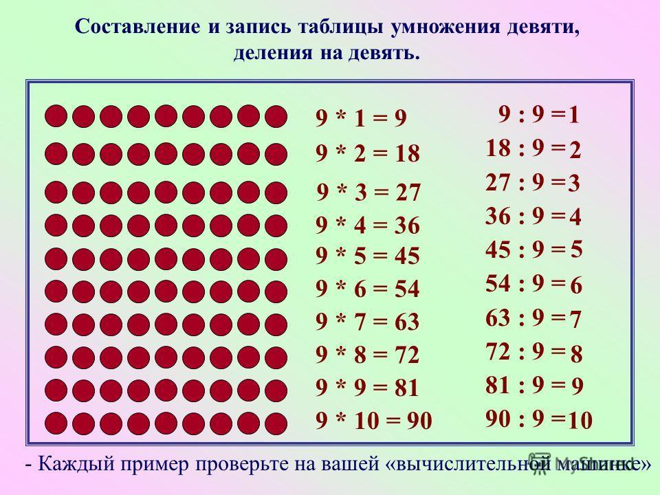 Конспект урока по математике в 3 классе по теме таблица деления на 3 в коррекционной школе 8 вида