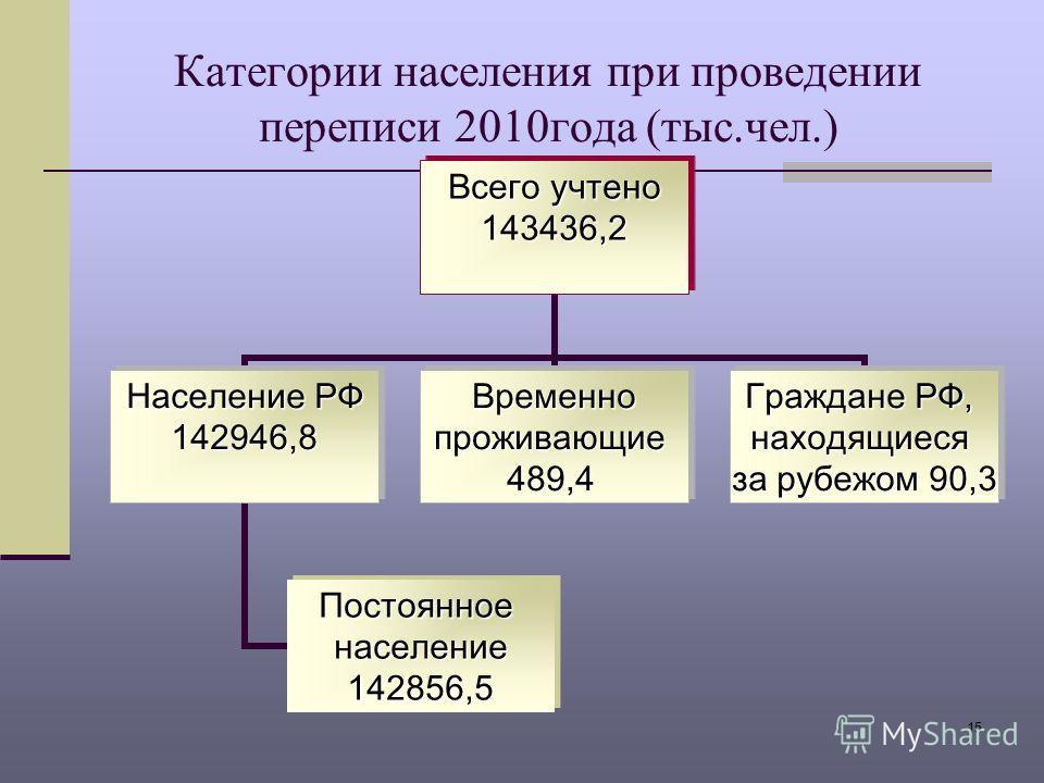 15 Категории населения при проведении переписи 2010года (тыс.чел.) Всего учтено 143436,2 Население РФ 142946,8 Постоянноенаселение142856,5 Временно Временнопроживающие489,4 Граждане РФ, находящиеся за рубежом 90,3