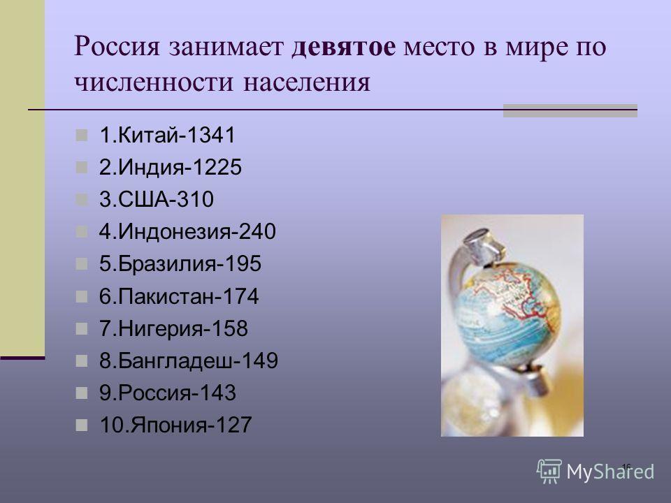 16 Россия занимает девятое место в мире по численности населения 1.Китай-1341 2.Индия-1225 3.США-310 4.Индонезия-240 5.Бразилия-195 6.Пакистан-174 7.Нигерия-158 8.Бангладеш-149 9.Россия-143 10.Япония-127