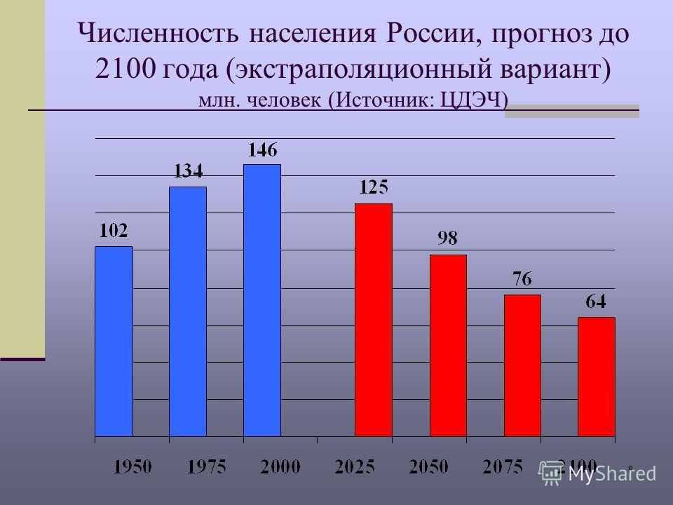 8 Численность населения России, прогноз до 2100 года (экстраполяционный вариант) млн. человек (Источник: ЦДЭЧ)