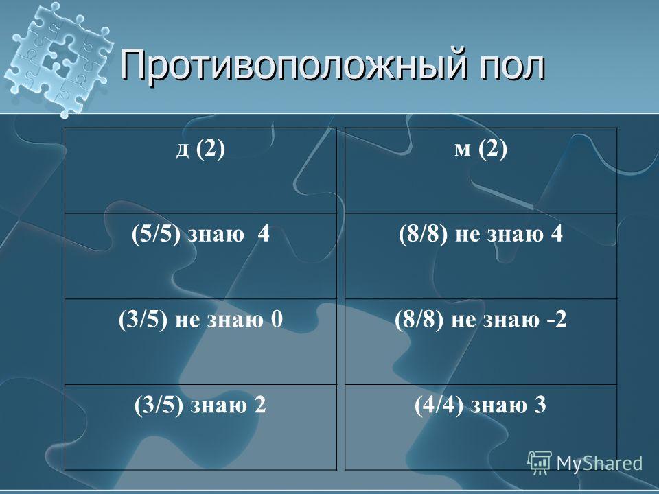 Противоположный пол м (2) (8/8) не знаю 4 (8/8) не знаю -2 (4/4) знаю 3 д (2) (5/5) знаю 4 (3/5) не знаю 0 (3/5) знаю 2