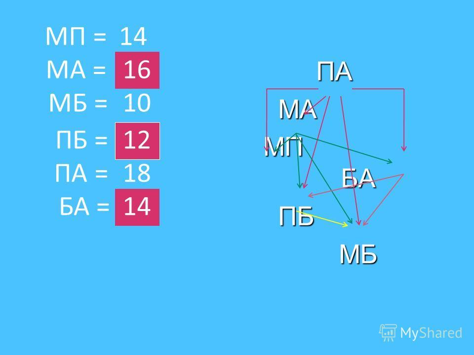 ПАМА МП БА ПБМБ МА = МП = ПБ = МБ = БА = ПА = 14 10 12 18 14 16
