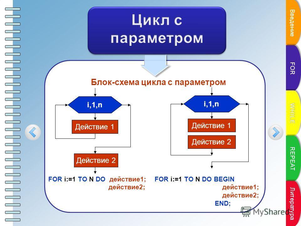 Блок-схема цикла с параметром i,1,n Действие 1 Действие 2 i,1,n Действие 1 Действие 2 FOR i:=1 TO N DO действие1; действие2; FOR i:=1 TO N DO BEGIN действие1; действие2; END; Пункт плана Введение FOR REPEAT Литература