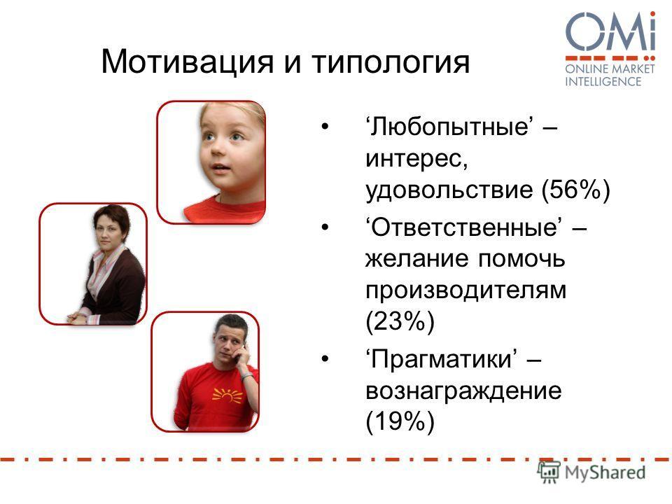 Мотивация и типология Любопытные – интерес, удовольствие (56%) Ответственные – желание помочь производителям (23%) Прагматики – вознаграждение (19%)
