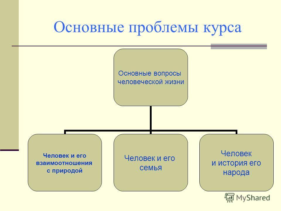 Основные проблемы курса Основные вопросы человеческой жизни Человек и его взаимоотношения с природой Человек и его семья Человек и история его народа