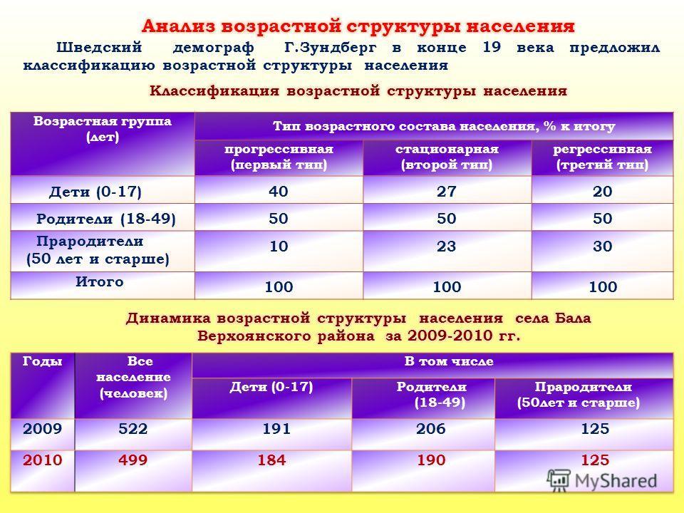 Возрастная группа (лет) Тип возрастного состава населения, % к итогу прогрессивная (первый тип) стационарная (второй тип) регрессивная (третий тип) Дети (0-17)402720 Родители (18-49)50 Прародители (50 лет и старше) 102330 Итого 100