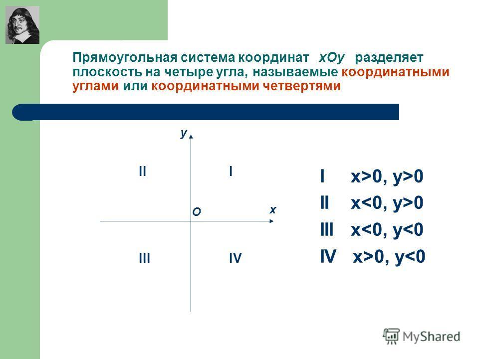 Прямоугольная система координат хОу разделяет плоскость на четыре угла, называемые координатными углами или координатными четвертями I x>0, y>0 II x 0 III x
