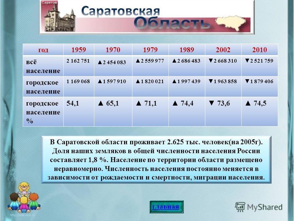 В Саратовской области проживает 2.625 тыс. человек(на 2005г). Доля наших земляков в общей численности населения России составляет 1,8 %. Население по территории области размещено неравномерно. Численность населения постоянно меняется в зависимости от