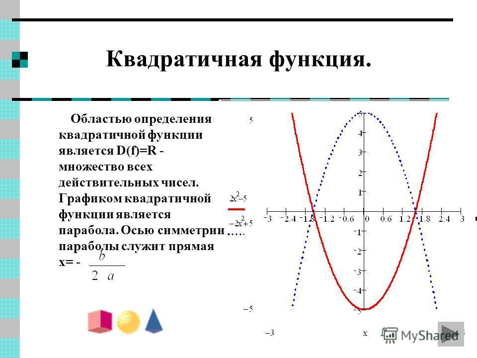 Квадратичная функция. Областью определения квадратичной функции является D(f)=R - множество всех действительных чисел. Графиком квадратичной функции является парабола. Осью симметрии параболы служит прямая x= -