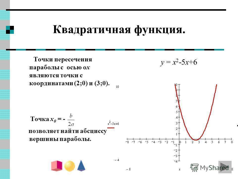 Квадратичная функция. Точки пересечения параболы с осью ox являются точки с координатами (2;0) и (3;0). Точка x 0 = - позволяет найти абсциссу вершины параболы. y = x 2 -5x+6