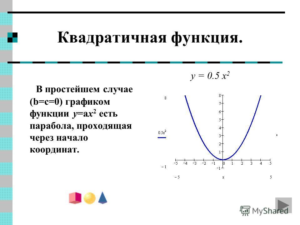 Квадратичная функция. В простейшем случае (b=c=0) графиком функции y=ax 2 есть парабола, проходящая через начало координат. y = 0.5 x 2