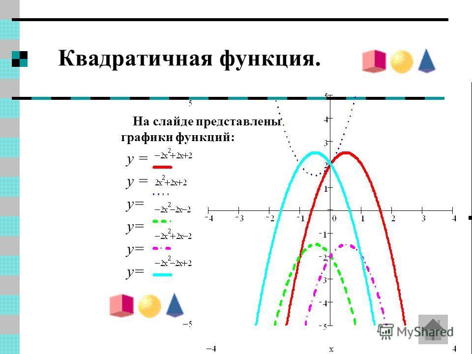 Квадратичная функция. На слайде представлены графики функций: y =