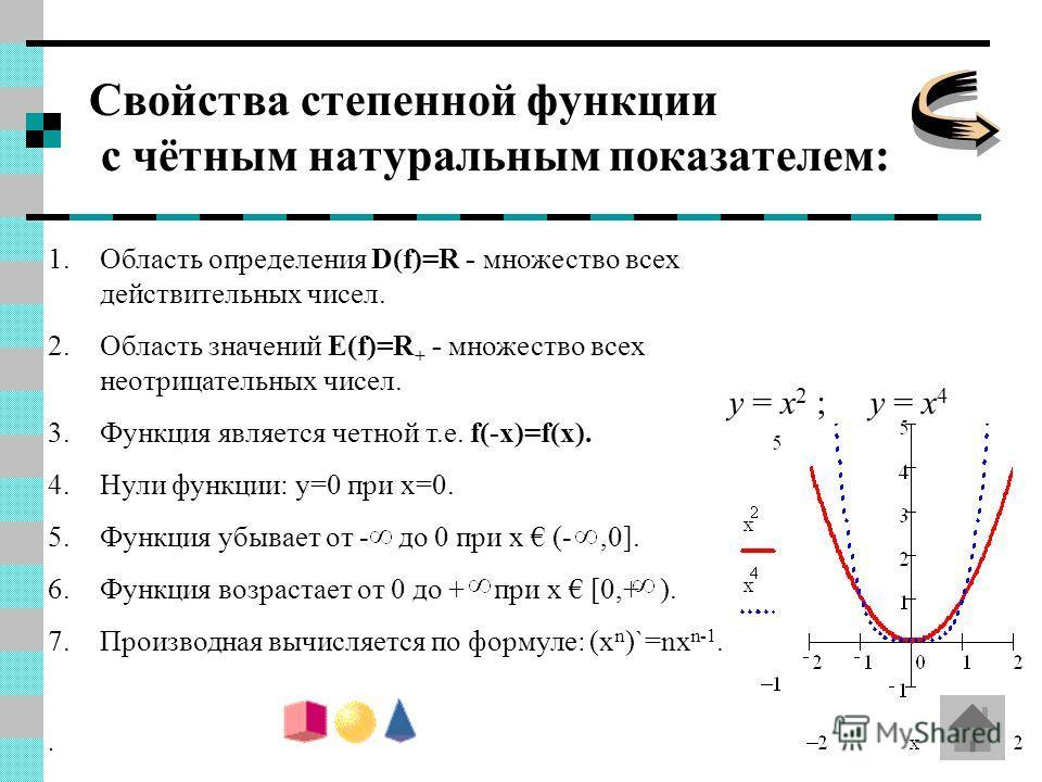 Свойства степенной функции с чётным натуральным показателем: 1.Область определения D(f)=R - множество всех действительных чисел. 2.Область значений E(f)=R + - множество всех неотрицательных чисел. 3.Функция является четной т.е. f(-x)=f(x). 4.Нули фун