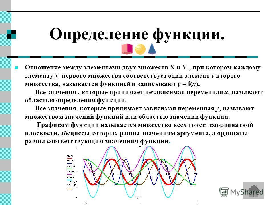 Определение функции. Отношение между элементами двух множеств X и Y, при котором каждому элементу x первого множества соответствует один элемент у второго множества, называется функцией и записывают у = f(x). Все значения, которые принимает независим