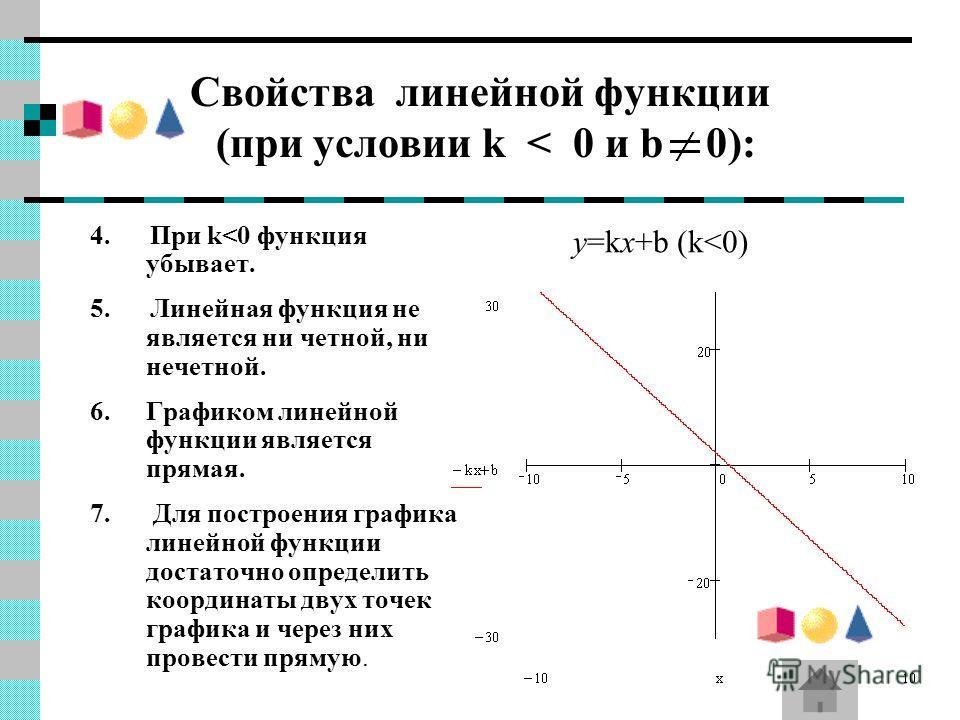 Свойства линейной функции (при условии k < 0 и b 0): 4. При k