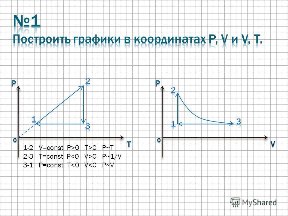 1-2 V=const P>0 T>0 P~T 2-3 T=const P 0 P~1/V 3-1 P=const T