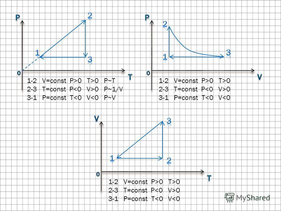 1-2 V=const P>0 T>0 P~T 2-3 T=const P 0 P~1/V 3-1 P=const T0 2-3 T=const P 0 3-1 P=const T0 2-3 T=const P 0 3-1 P=const T