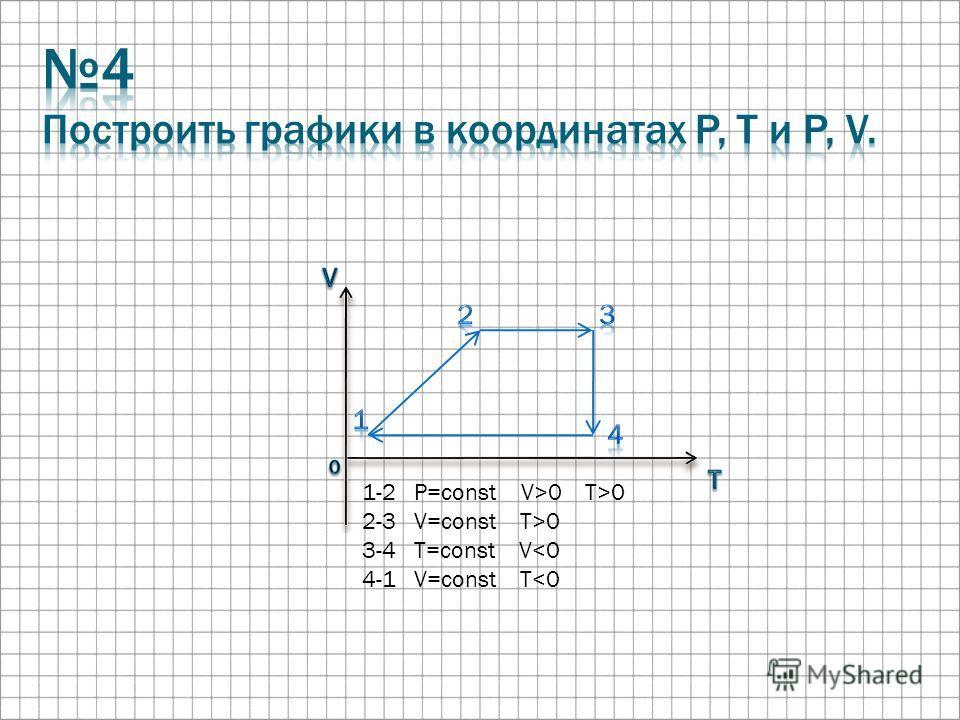 1-2 P=const V>0 T>0 2-3 V=const T>0 3-4 T=const V