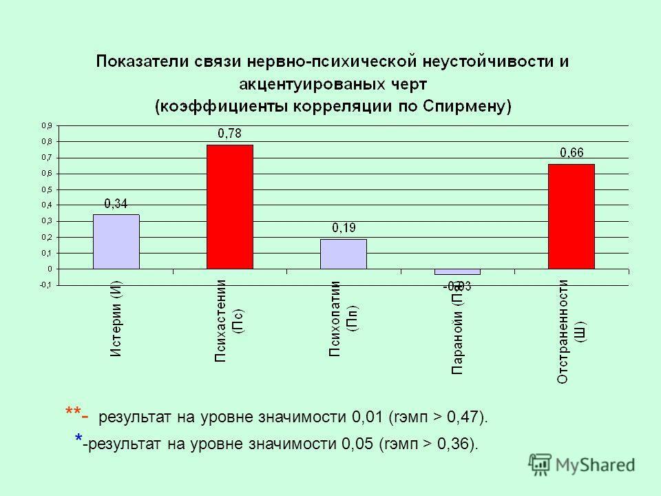 **- результат на уровне значимости 0,01 (rэмп > 0,47). * -результат на уровне значимости 0,05 (rэмп > 0,36).