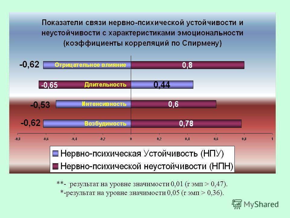 **- результат на уровне значимости 0,01 (r эмп > 0,47). *-результат на уровне значимости 0,05 (r эмп > 0,36).