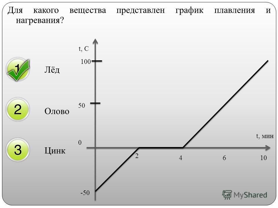 Для какого вещества представлен график плавления и нагревания? Лёд Олово Цинк t, C -50 50 0 100 2 4610 t, мин