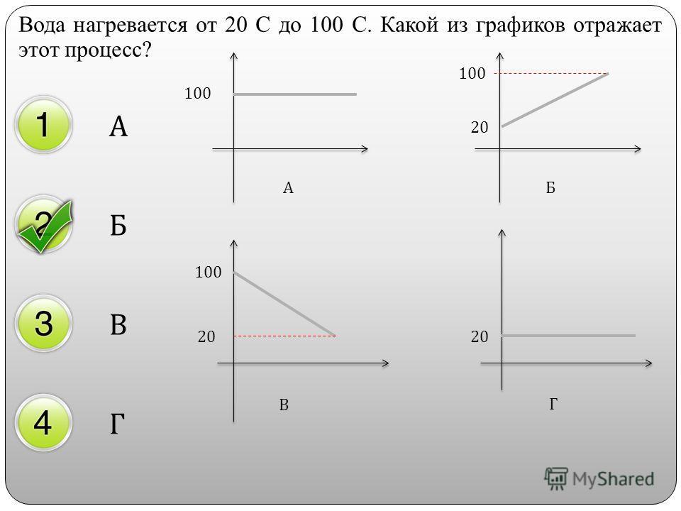 Вода нагревается от 20 С до 100 С. Какой из графиков отражает этот процесс? А Б В Г 20 100 20 АБ В Г