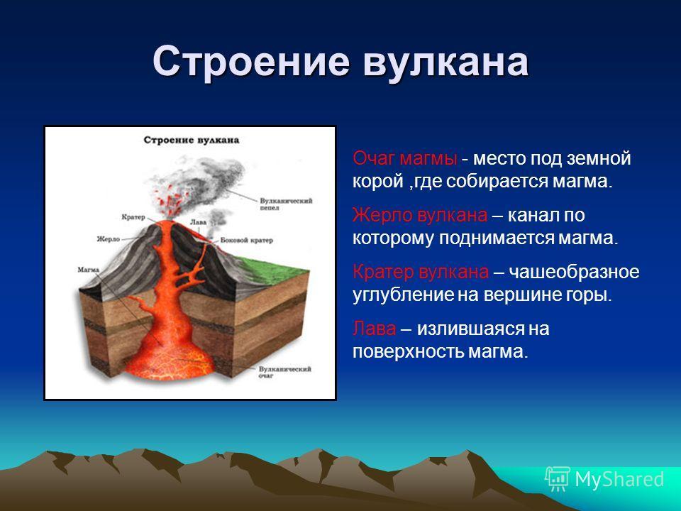 Строение вулкана Очаг магмы - место под земной корой,где собирается магма. Жерло вулкана – канал по которому поднимается магма. Кратер вулкана – чашеобразное углубление на вершине горы. Лава – излившаяся на поверхность магма.
