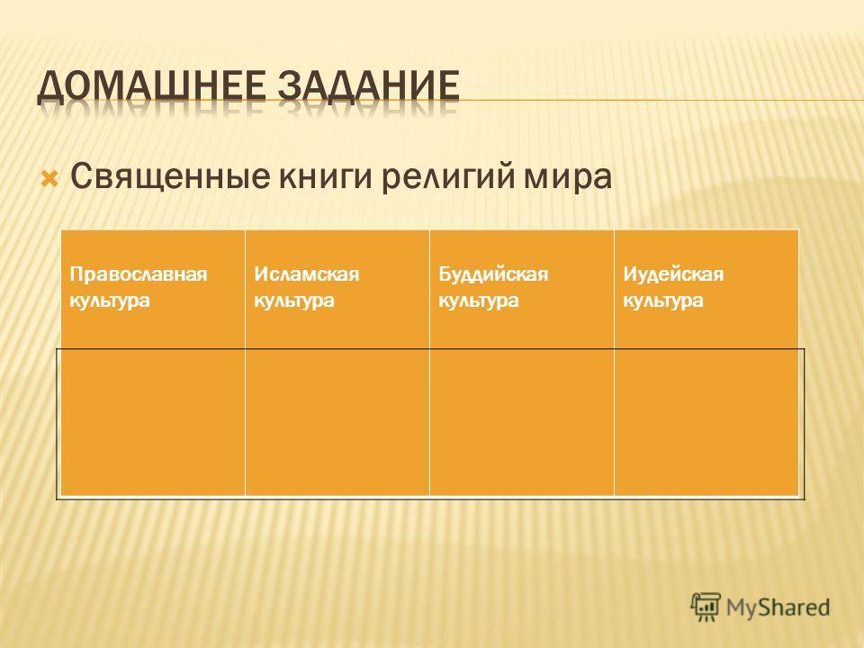 Священные книги религий мира Православная культура Исламская культура Буддийская культура Иудейская культура