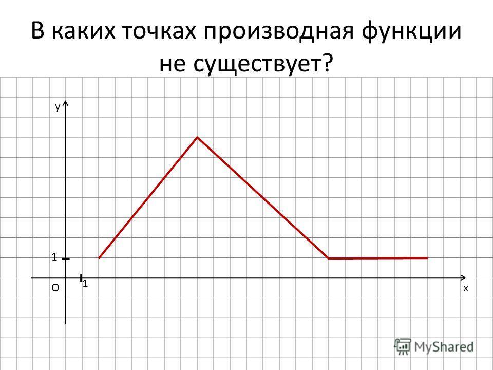 В каких точках производная функции не существует? x y O 1 1