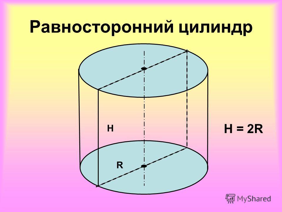 Равносторонний цилиндр H R H = 2R