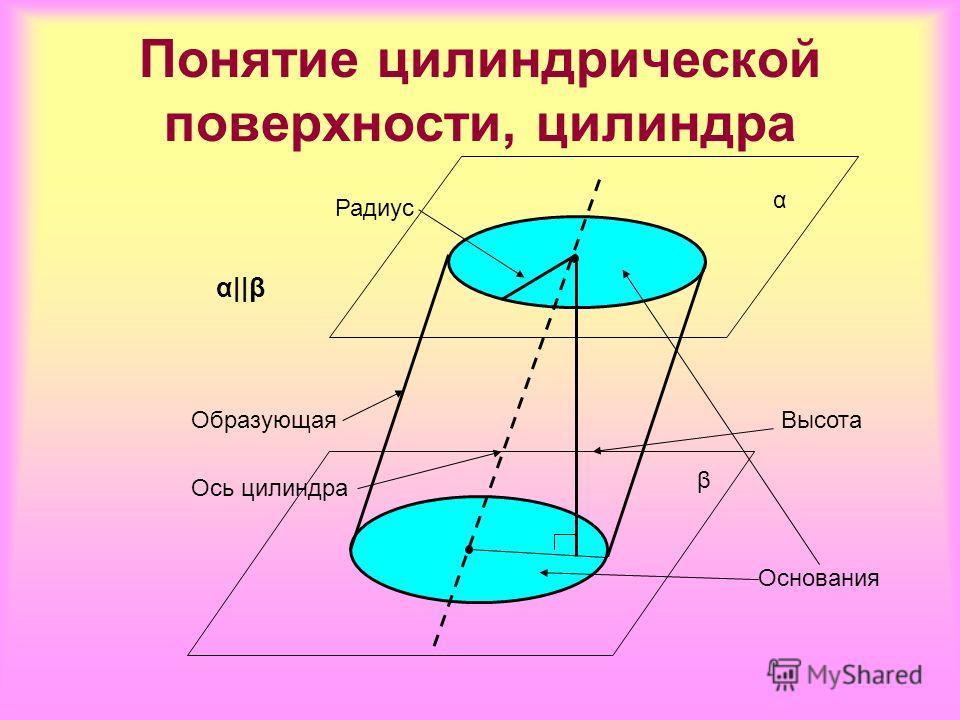 Образующая Ось цилиндра Высота Радиус α β α||β Основания