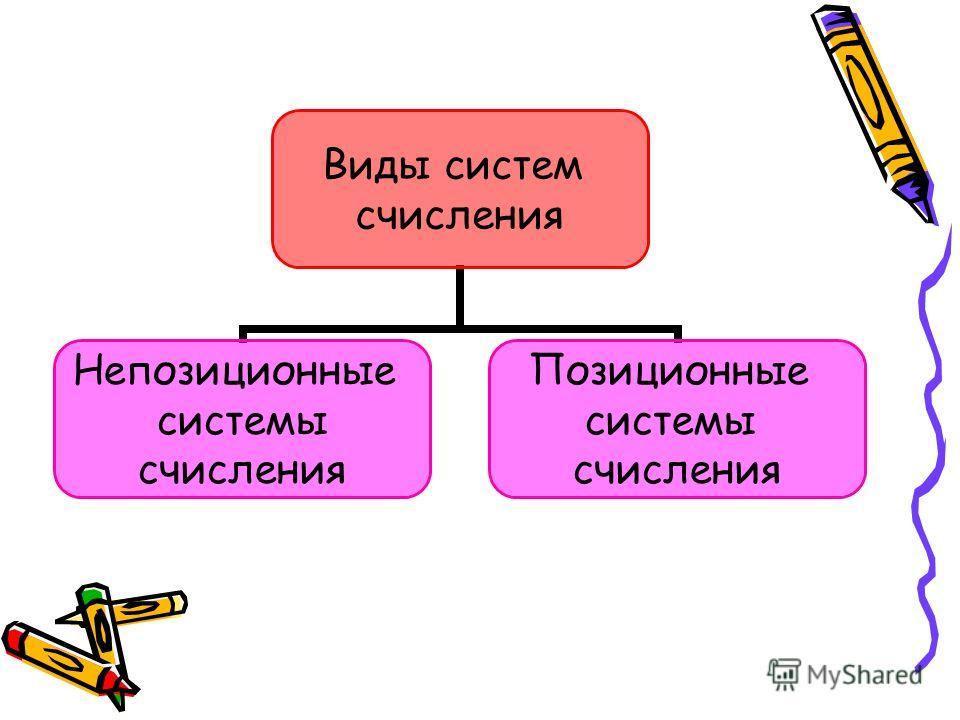 Виды систем счисления Непозиционные системы счисления Позиционные системы счисления